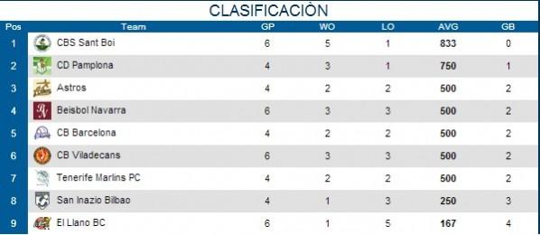 clasificacion liga nacional