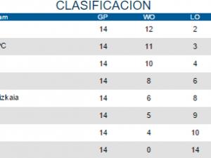 El Beisbol DH consigue una trabajada doble victoria en Bilbao