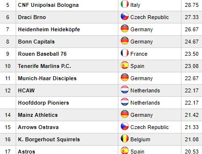 Sant Boi en el puesto 19º del Top 50 por Mister-Baseball.com